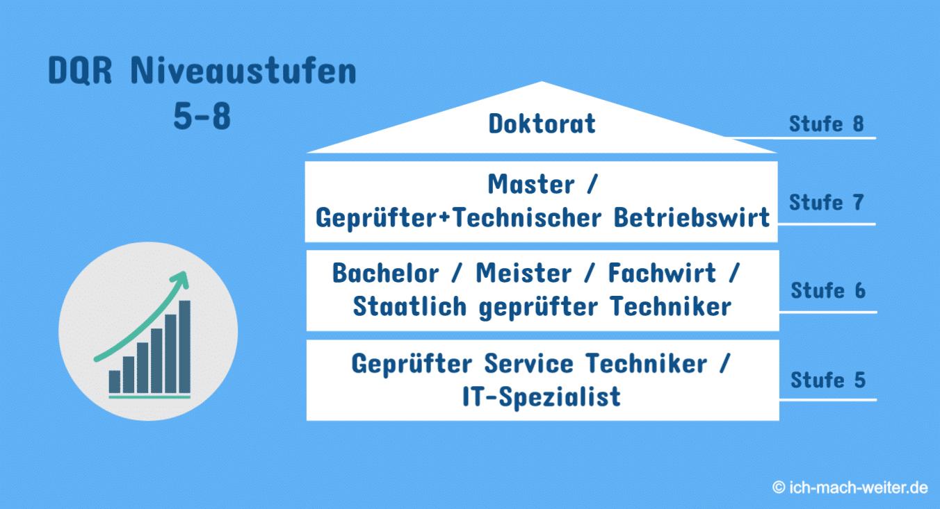 Nivau Stufen nach dem Deutscher Qualifikationsrahmen DQR, Techniker zum Bachelor umschreiben lassen?