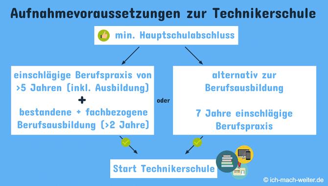 Staatlich geprüfter Techniker Voraussetzungen zur Technikerschule