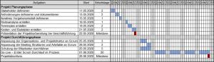 IUBH Agiles Projektmanagement, Mein IUBH Projektbericht Terminplan (PSP)