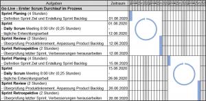 IUBH Agiles Projektmanagement, Mein IUBH Projektbericht - Ablaufplan Scrum
