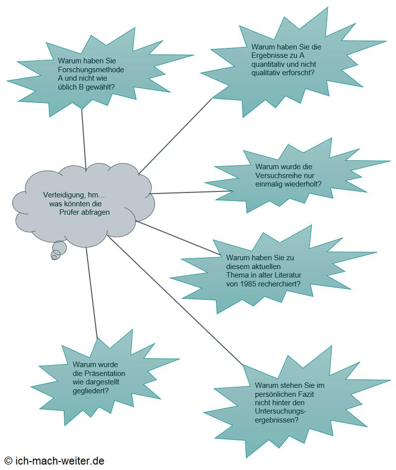 IUBH Workbook wissenschaftliches Arbeiten, meine Lösung zur Lektion 11