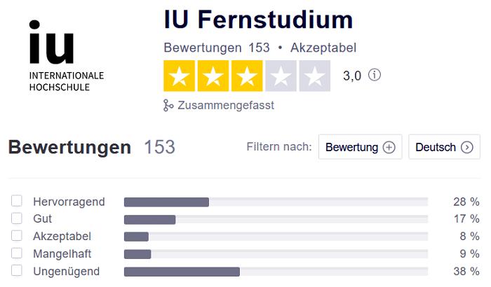 Die Bewertungen von IU Fernstudium bei Trustpilot - Screenshot